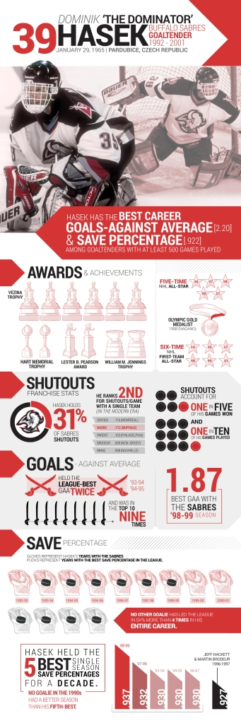 Hasek HOF Infographic