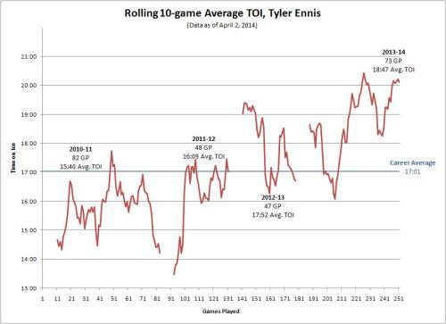 Rolling 10-game Average TOI, Tyler Ennis (4/2/14)